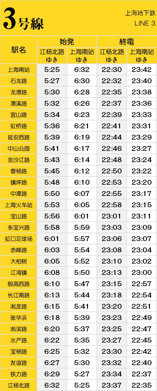 上海地下鉄3号線
