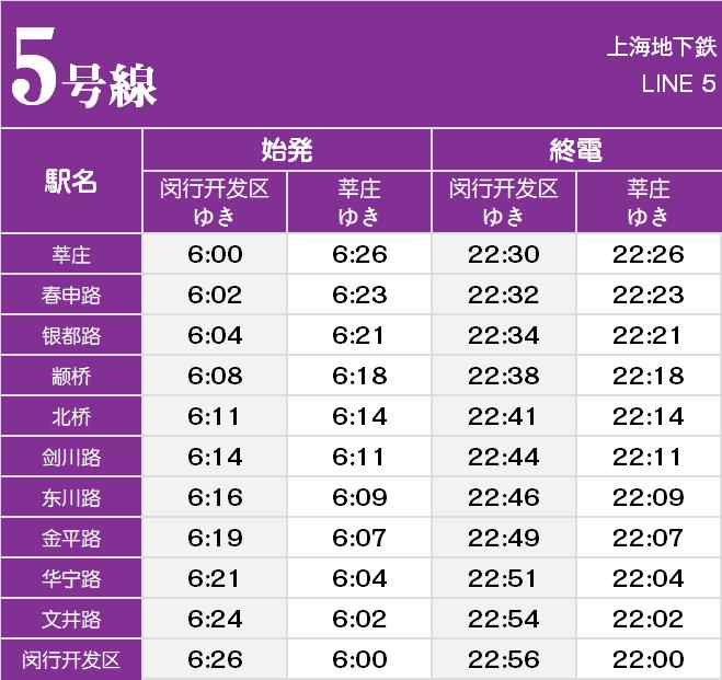 上海地下鉄5号線