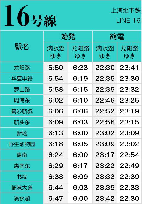 上海地下鉄16号線