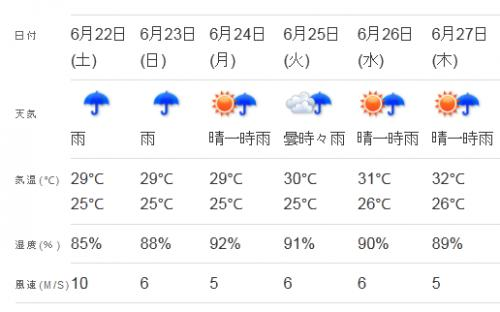 台風週間天気
